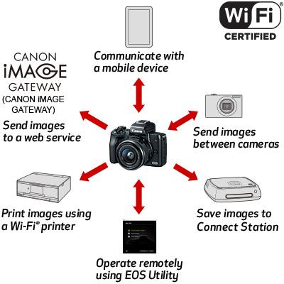 eos-m50-wifi-capability